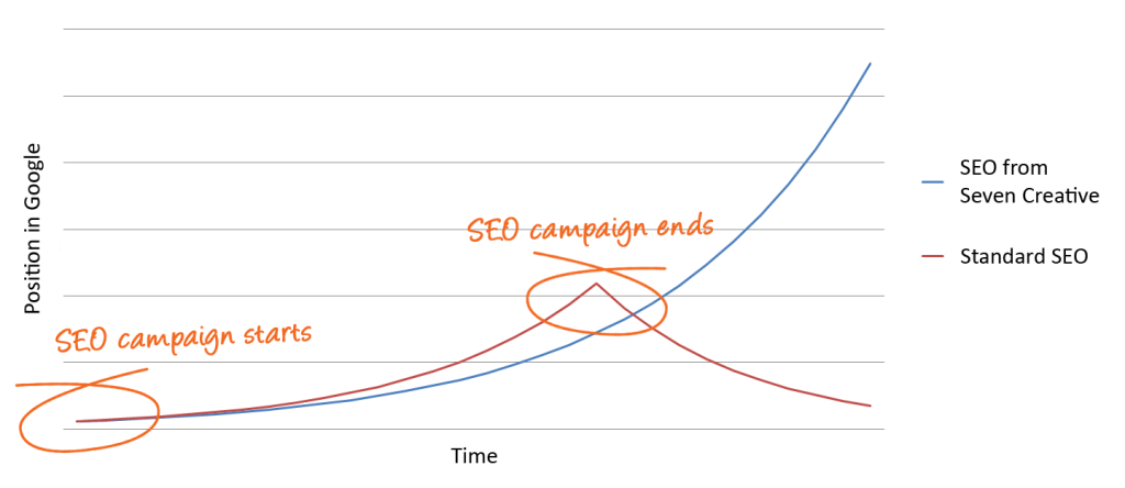 This graph shows the difference between focussing your SEO on inbound links vs. focussing on good quality content and on-page SEO